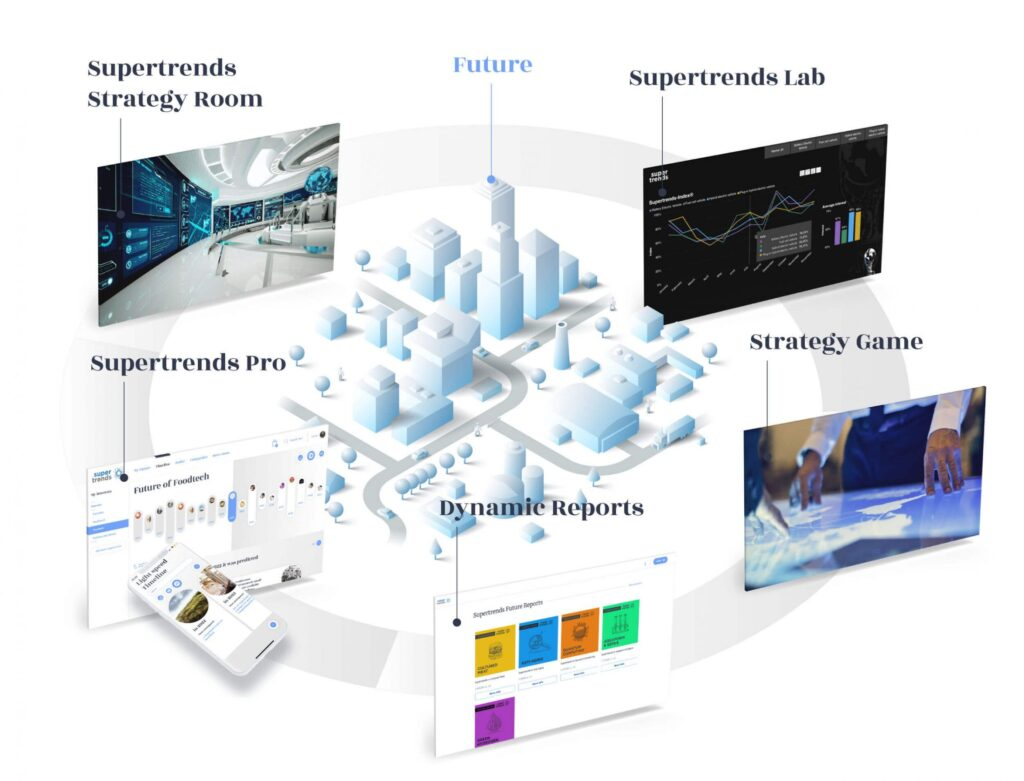 A visualisation of Supertrends future-as-a-service product suite. Learn more at www.supertrends.com/solutions